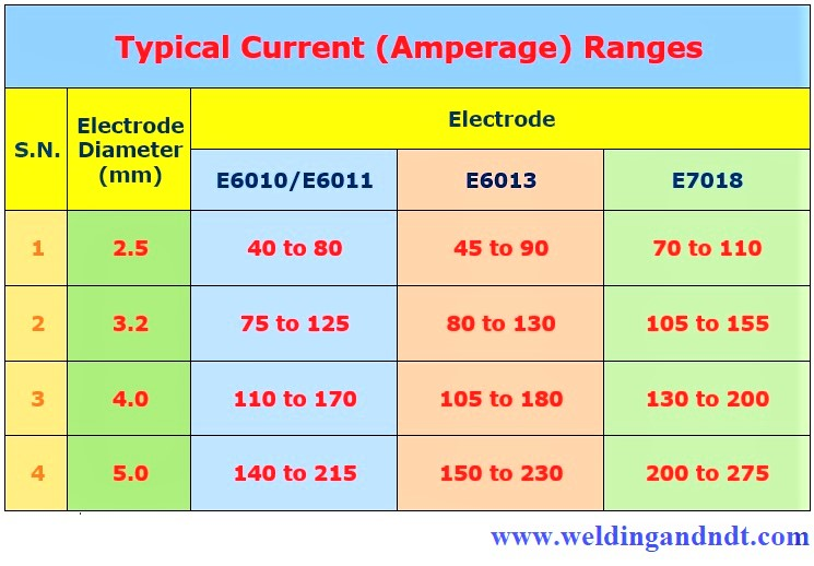 Current (amperage) range for shielded metal arc welding (SMAW)
