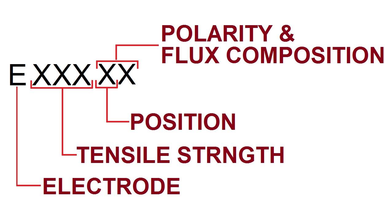 welding electrode symbol meaning