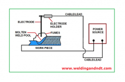 Types Of Welding – Classification of welding processes