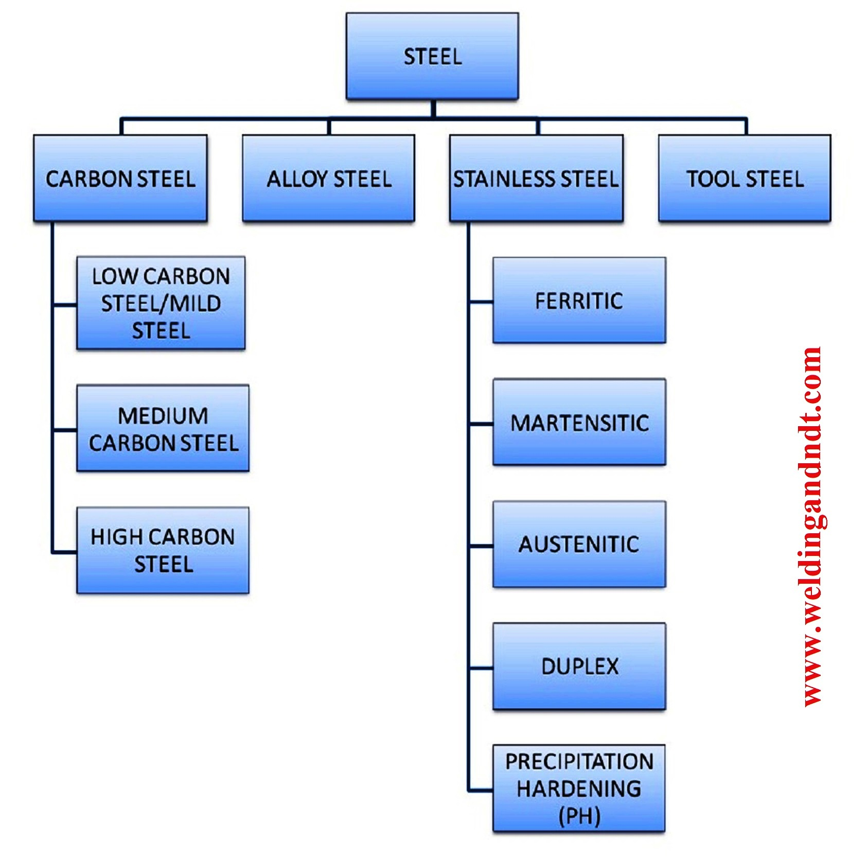 Types Of Steel Clification