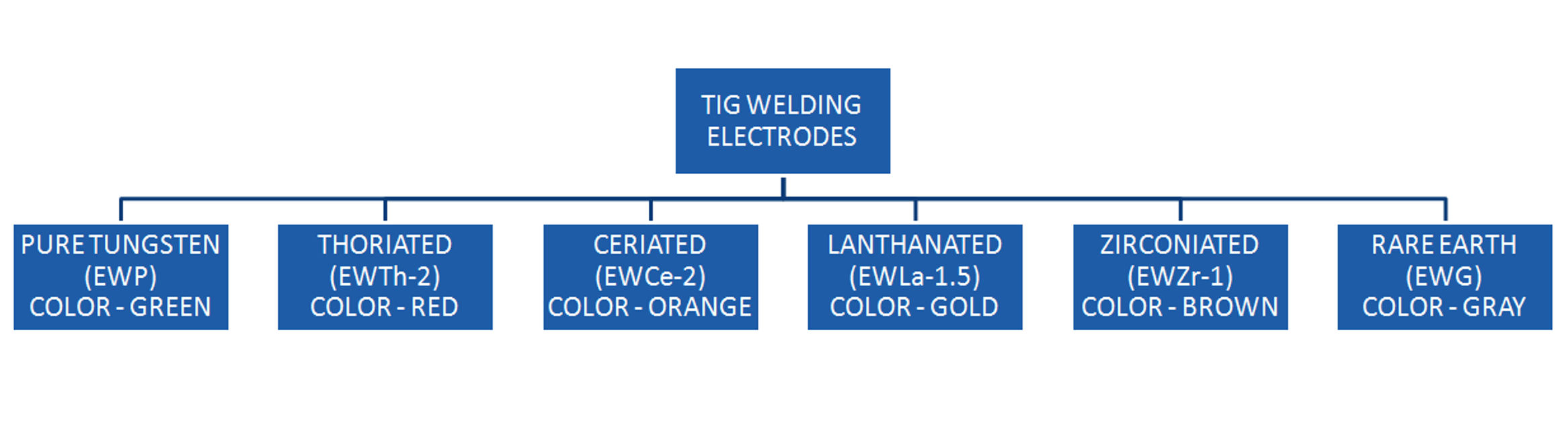 TIG welding electrodes classification