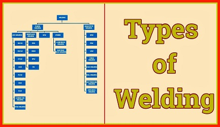 Types Of Welding - Classification of welding processes