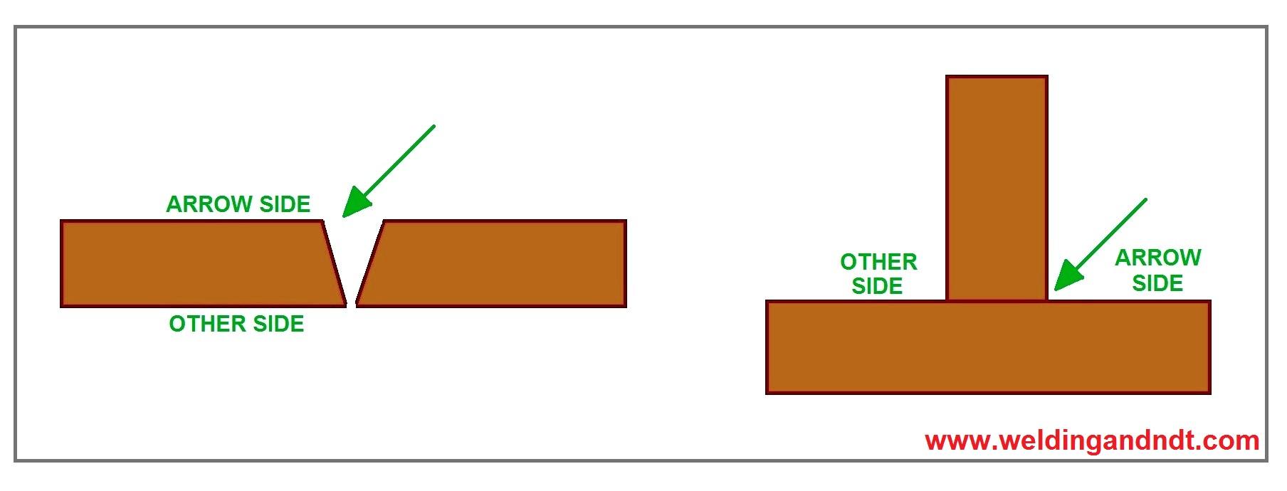 Purpose of arrow line in welding symbol