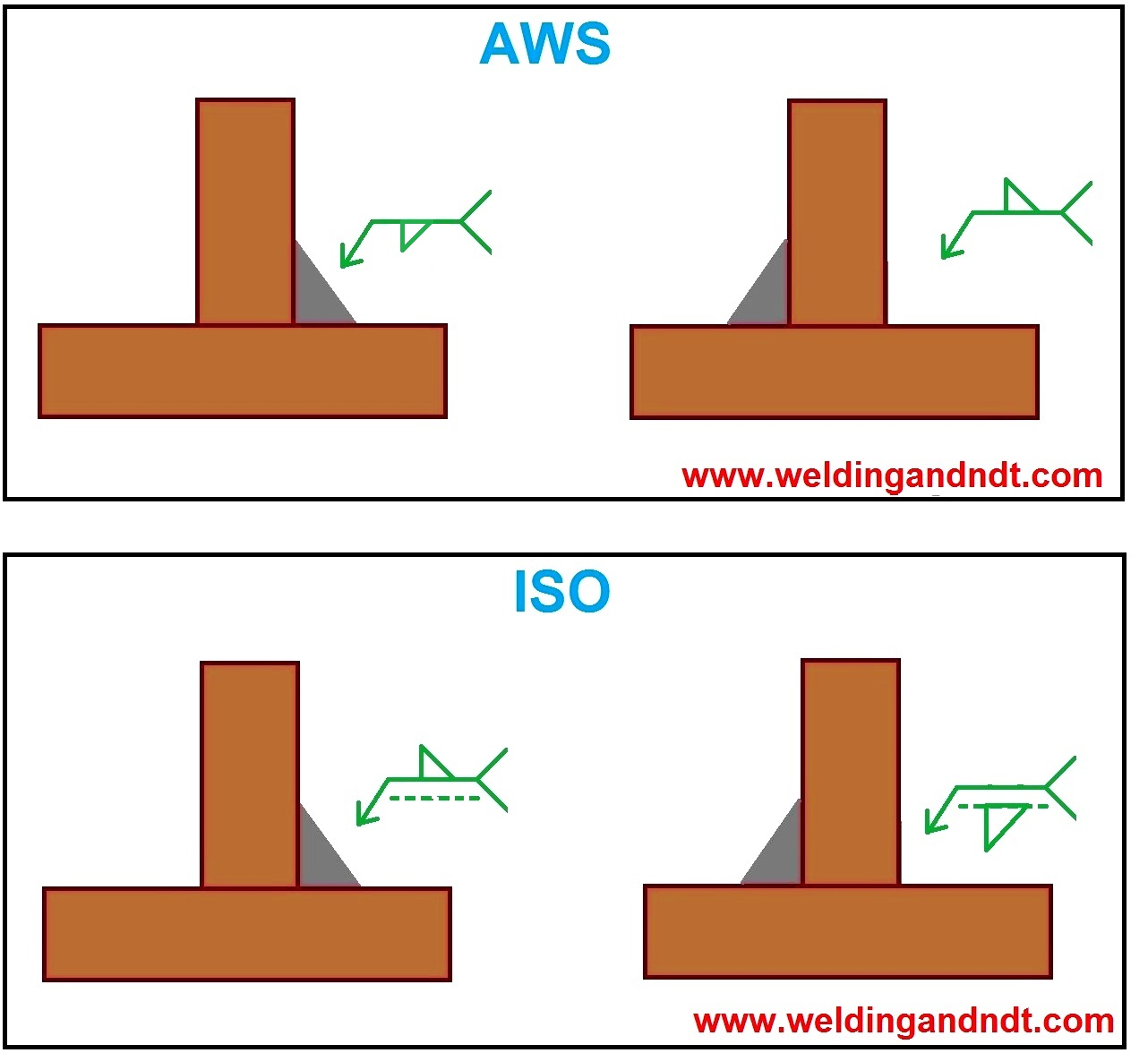 welding symbol for fillet joints - AWS and ISO