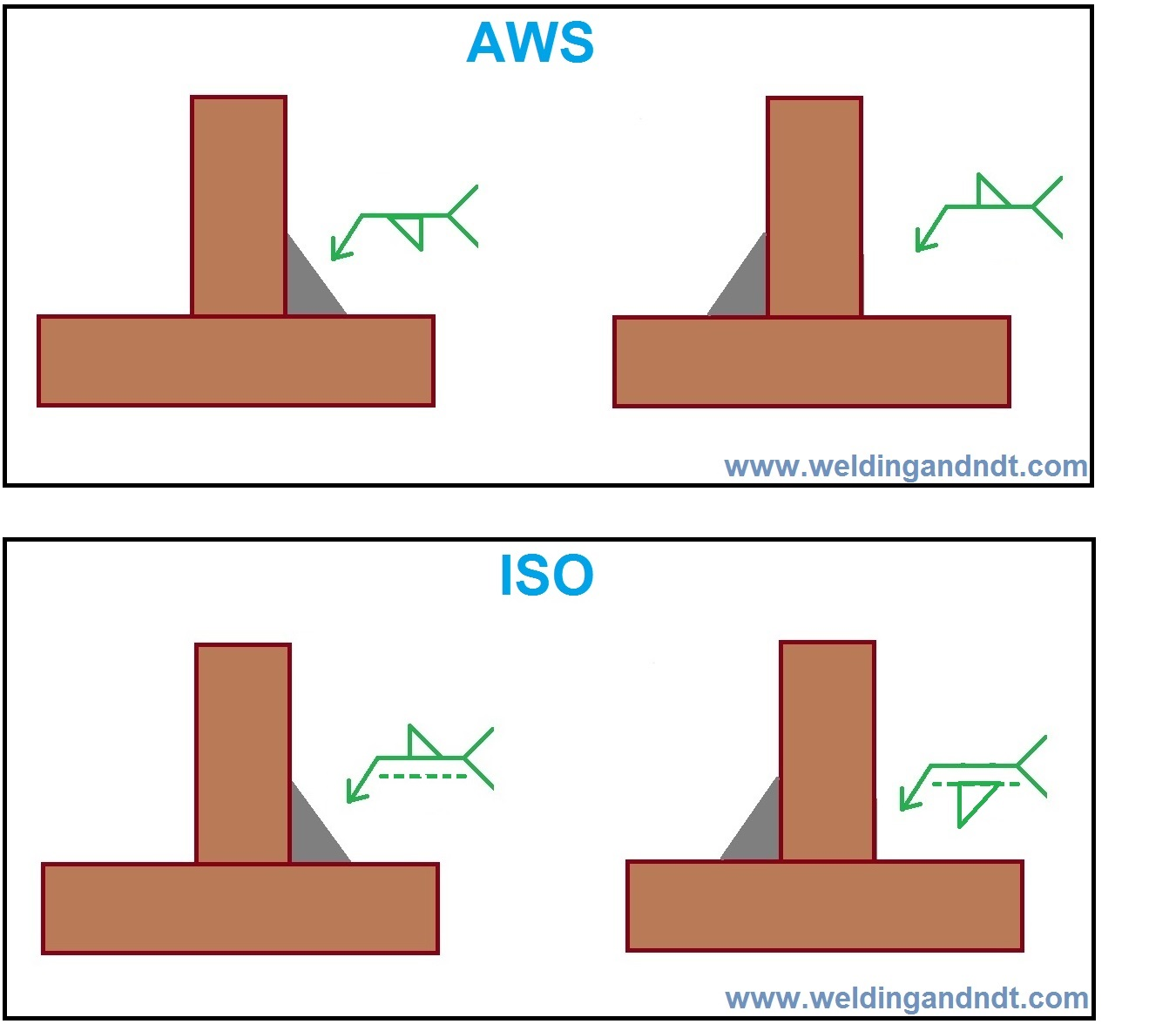 Fillet Iso Aws Welding And Ndt
