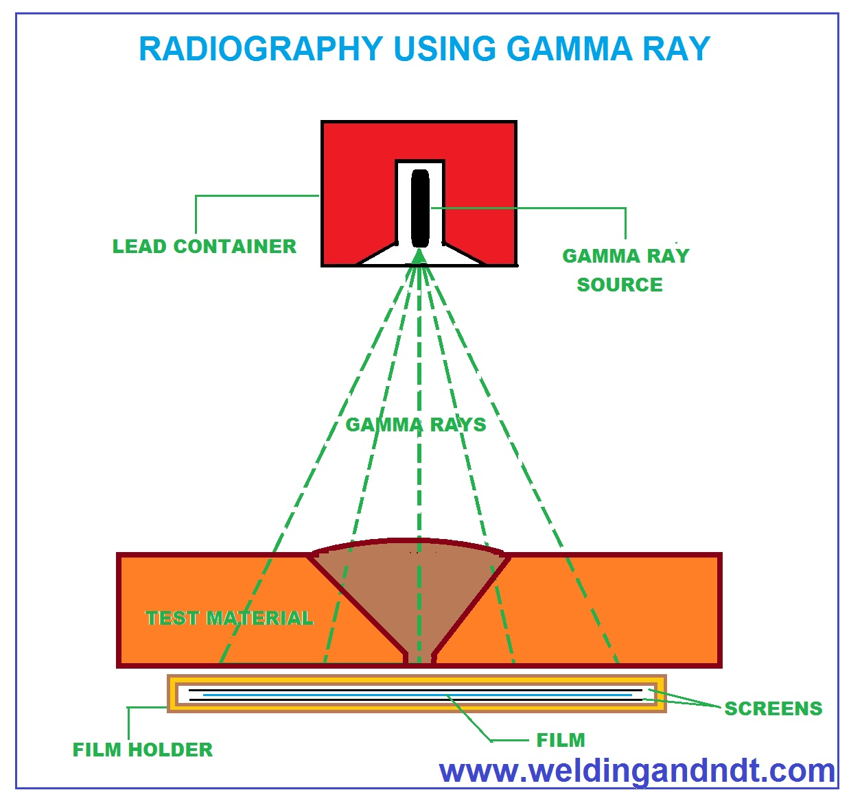 Gamma Ray Radiography technique image