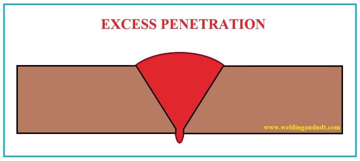 Excess Penetration - Welding Defect