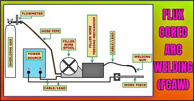Types Of Welding – Classification of welding processes