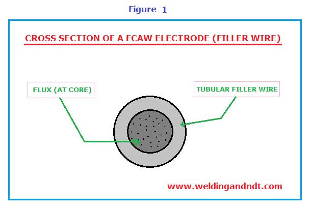 (FCAW) Flux Cored Arc Welding