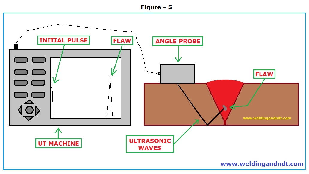 Angle Probe Calculation for UT