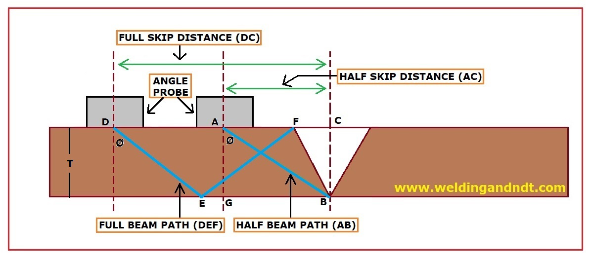 Angle Probe Calculation for UT | welding & NDT