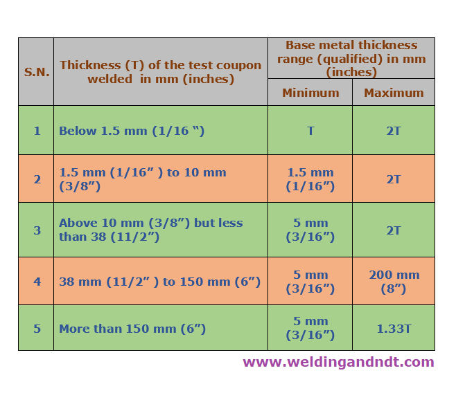 Thickness range for welder qualification and procedure qualification (ASME Section IX)