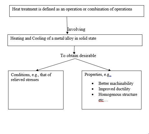 heat treatment definition