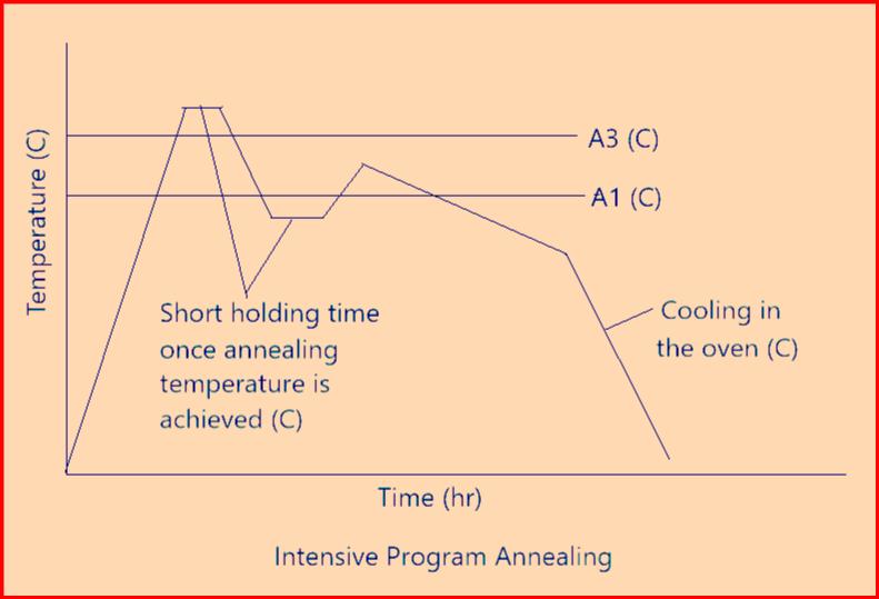 Intensive Program Annealing
