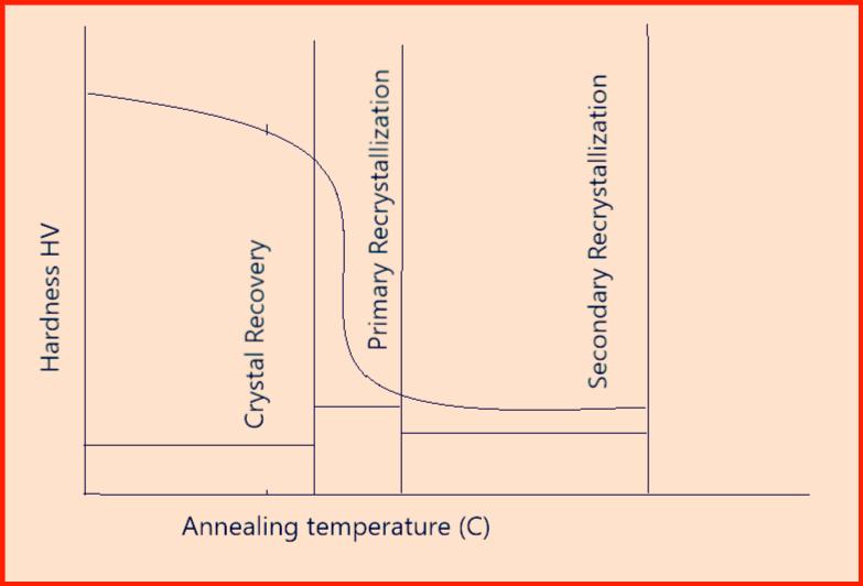 Recrystallization annealing
