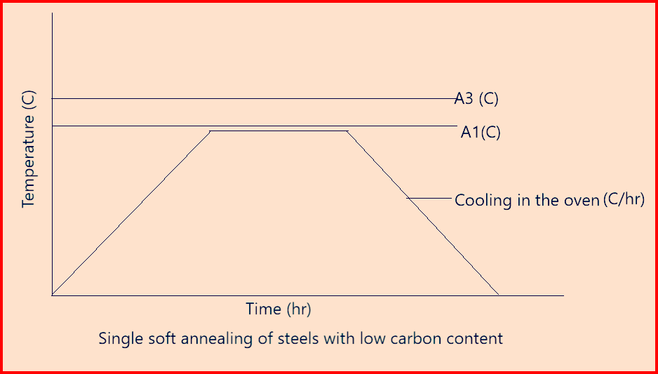 Single Soft Annealing of Steels with low carbon content